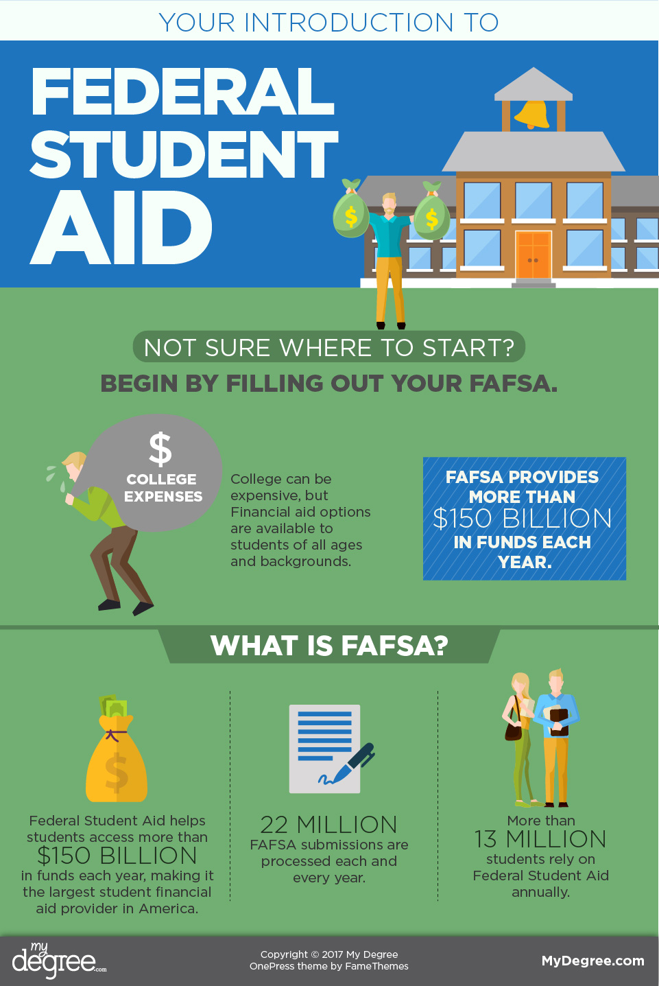 fafsa The fafsa is the most daunting of the financial aid forms, but it doesn't have to be see how fastweb simplifies the fafsa.