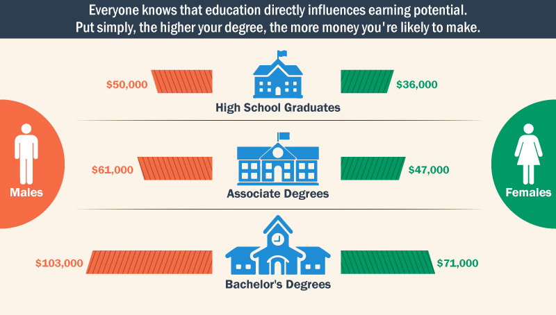 College Degrees Translate To Higher Salaries